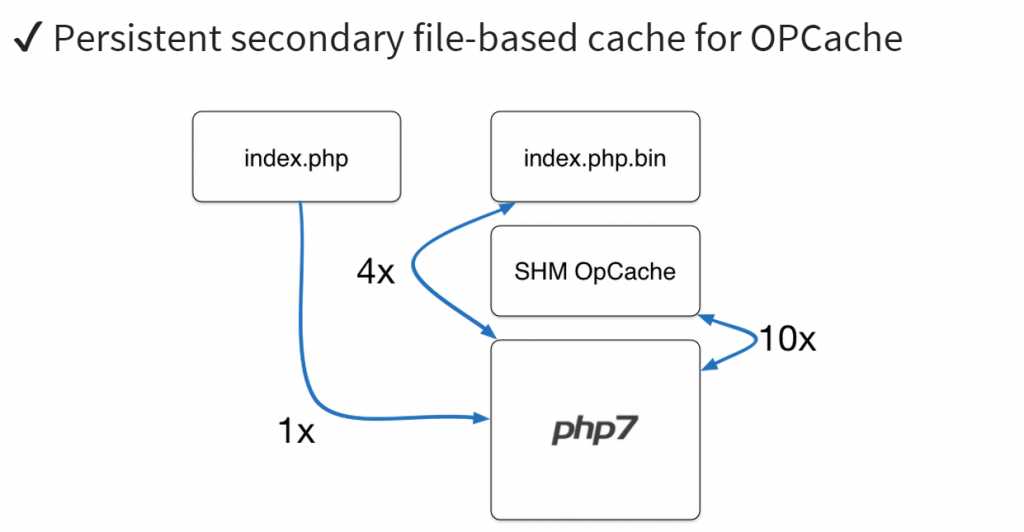PHP7 Secondary File-based cache