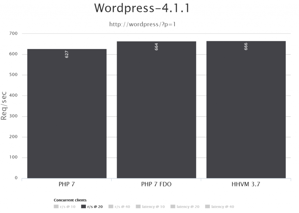 php7 WordPress Benchmark