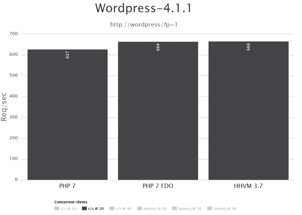 PHP7 คีย์โน๊ตสำคัญจากงาน phpConf จาก Rasmus Lerdorf ...
